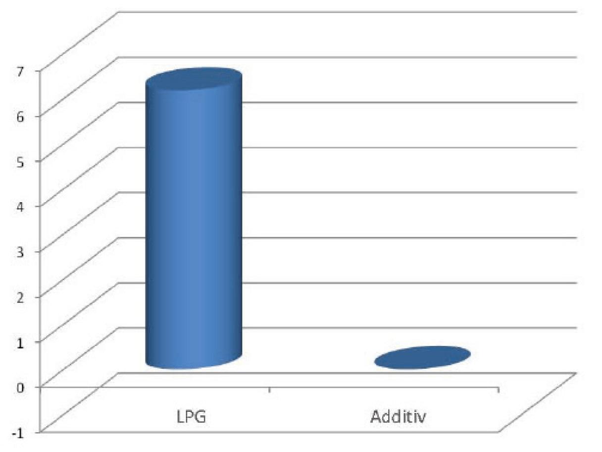 Image 2 : Valeur moyenne (usure des soupapes μm/1000km)