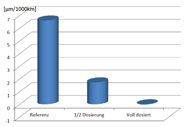 Image 3 : Taux d'usure après le dosage