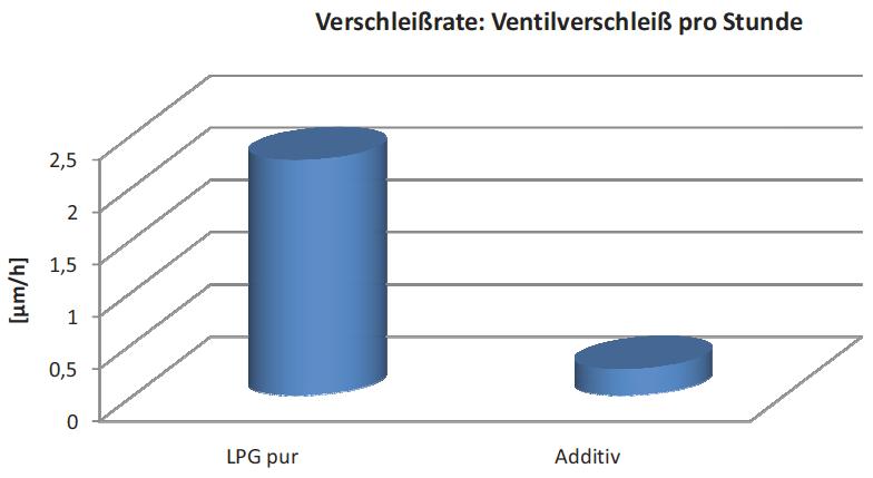 Image 1 : Jeu de soupape mesuré à 20 h avec additif par rapport au taux d'usure déterminé précédemment.